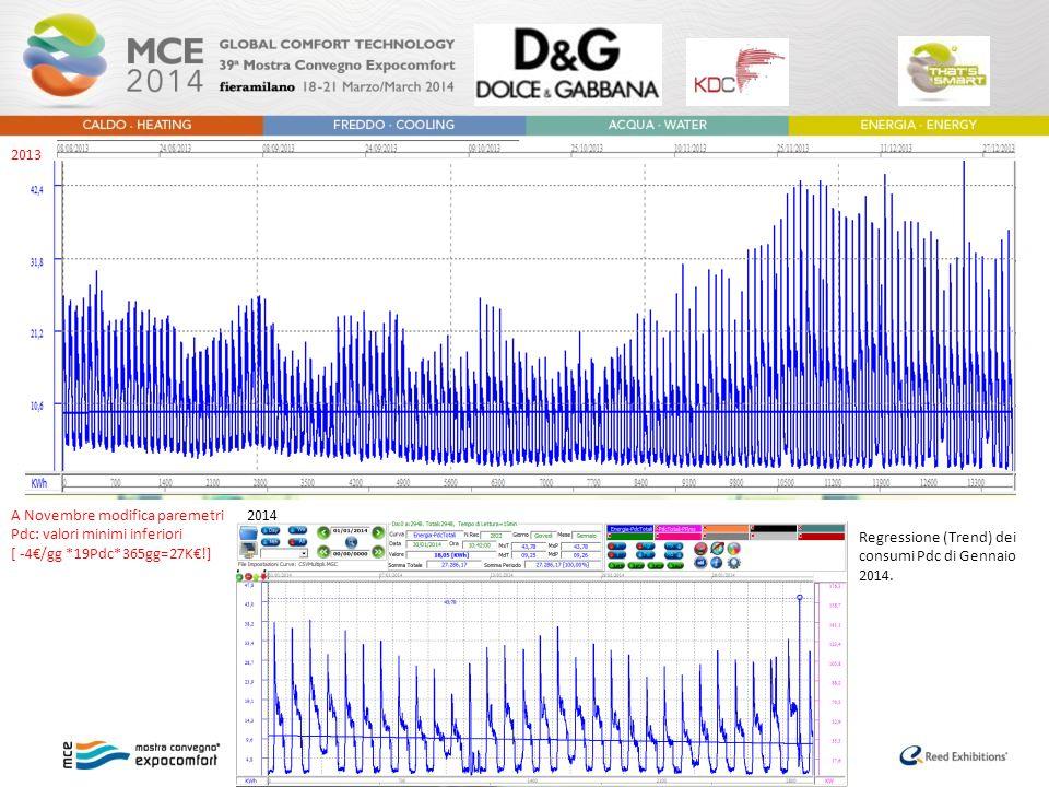 2013 A Novembre modifica paremetri Pdc: valori minimi inferiori. [ -4€/gg *19Pdc*365gg=27K€!] 2014.